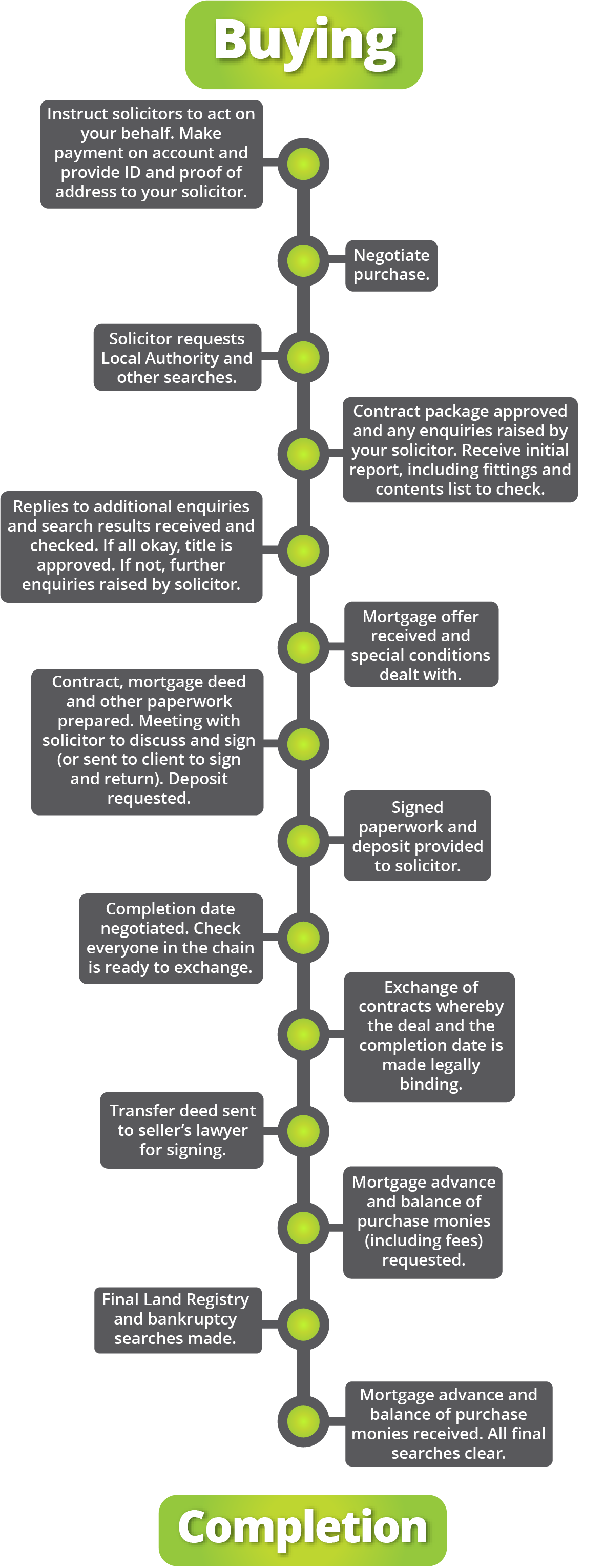 Conveyancing Process | Moving Legals